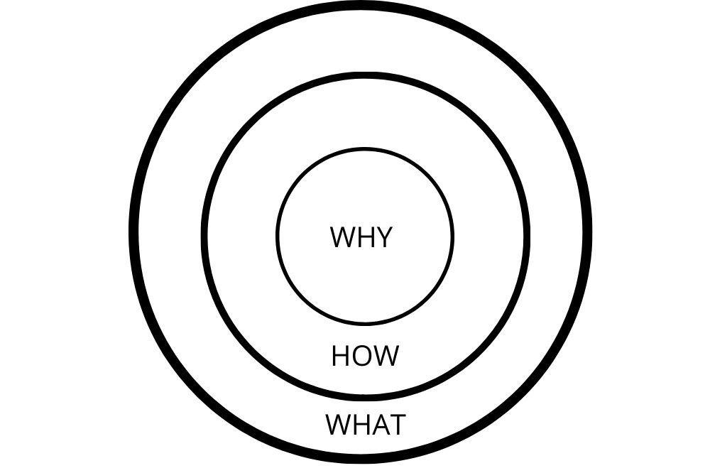 Why – How – What Dein Leitstern für die Unternehmensgründung